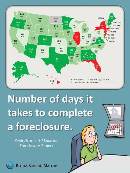 Days-to-Foreclosure