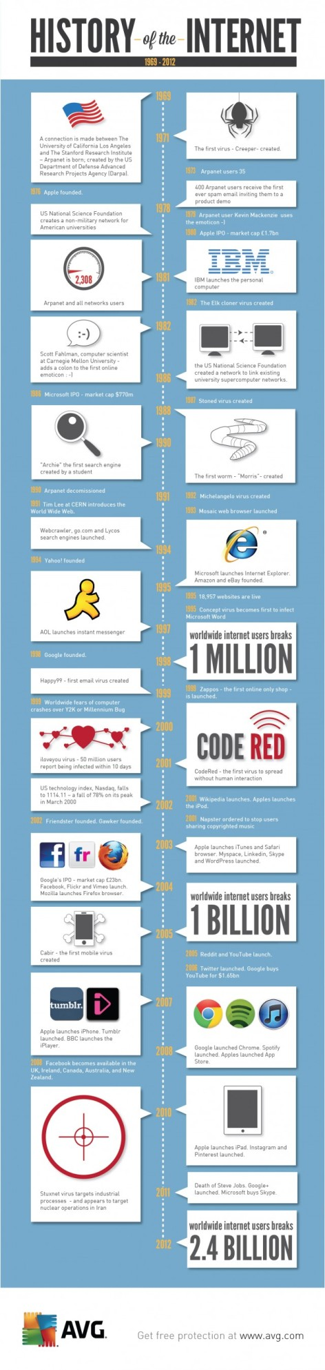 history-of-the-internet-640x2692