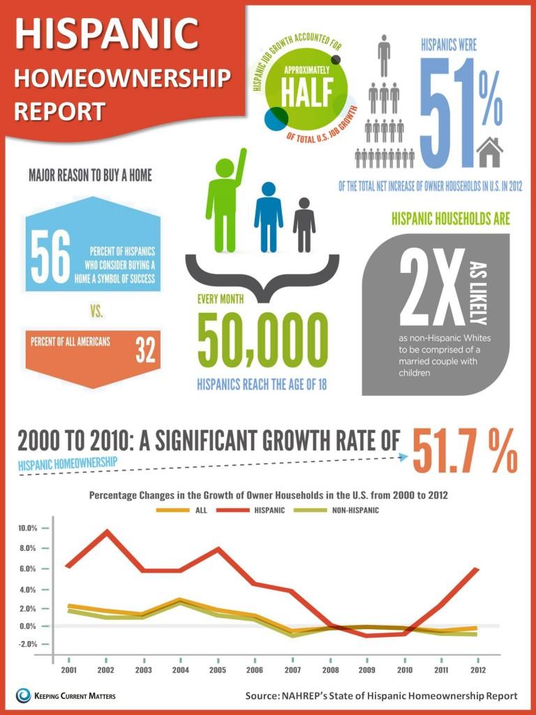 The State Of Hispanic Homeownership Infographic Mred Blog