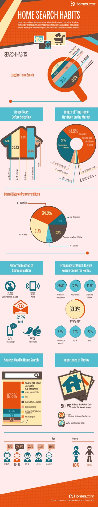 homes-com_buyer-search-habits-infograph