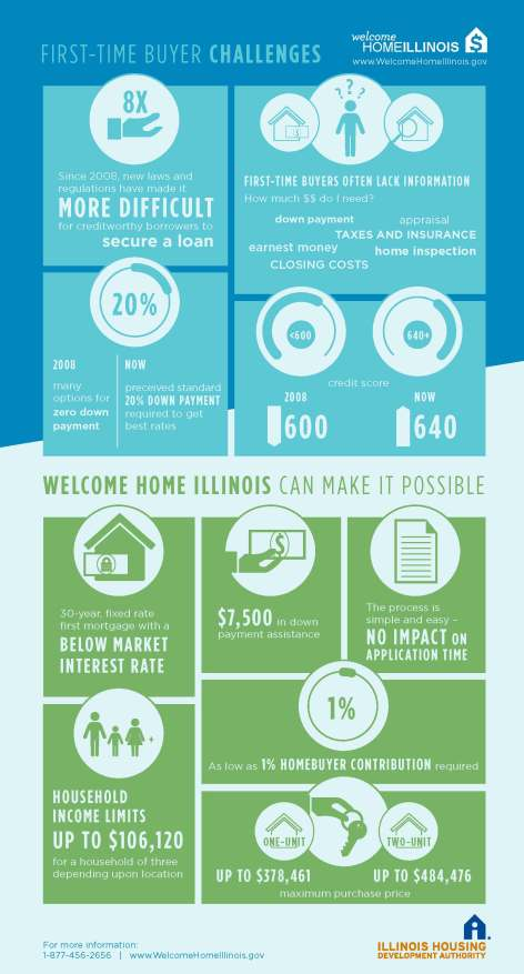Welcome Home Illinois_Infographic