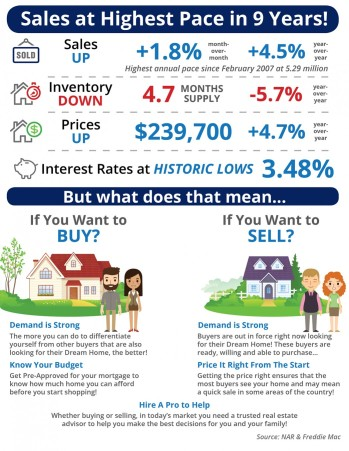 Sales-Highest-in-9-Years-STM--1046x1354