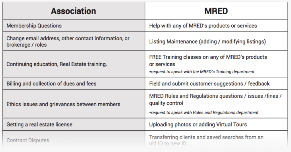 Who should I call: MRED or my association? | MRED Blog